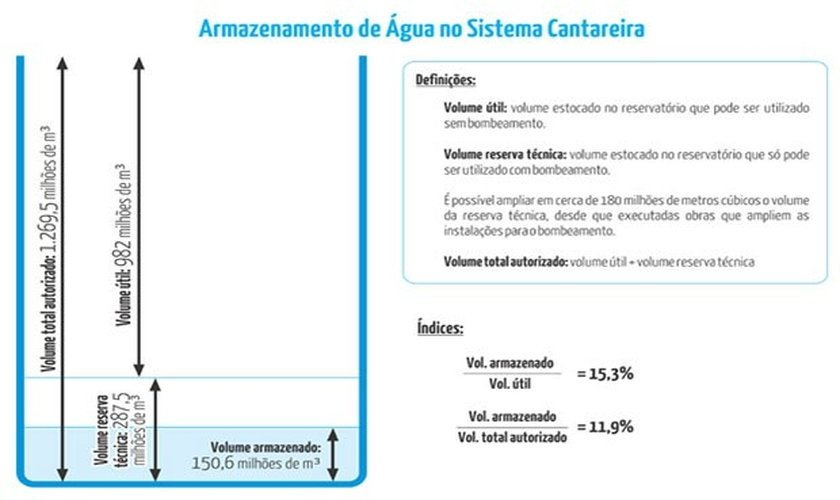 Nível do sistema Cantareira