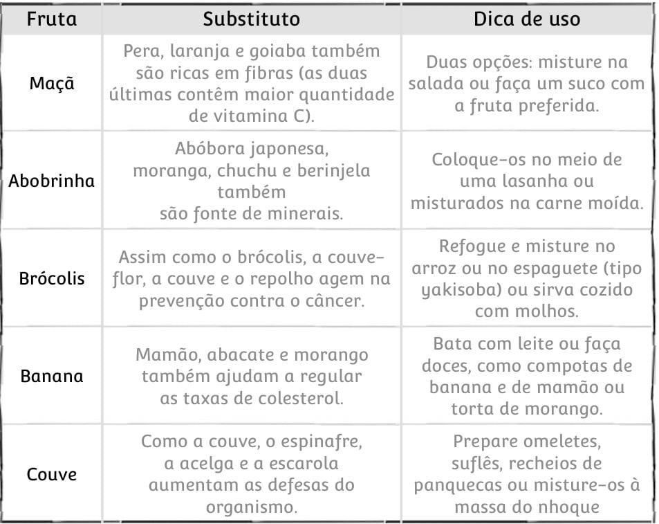 Tabela de substituição de alimentos